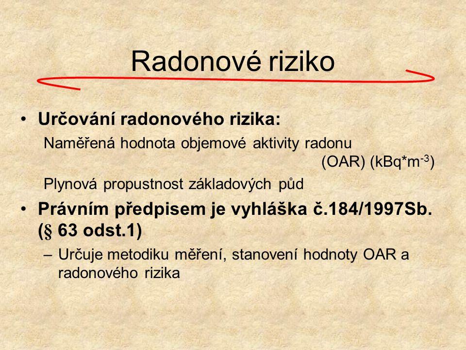 Radonové riziko Určování radonového rizika: Naměřená hodnota objemové aktivity radonu (OAR) (kBq*m -3 ) Plynová propustnost základových půd Právním př