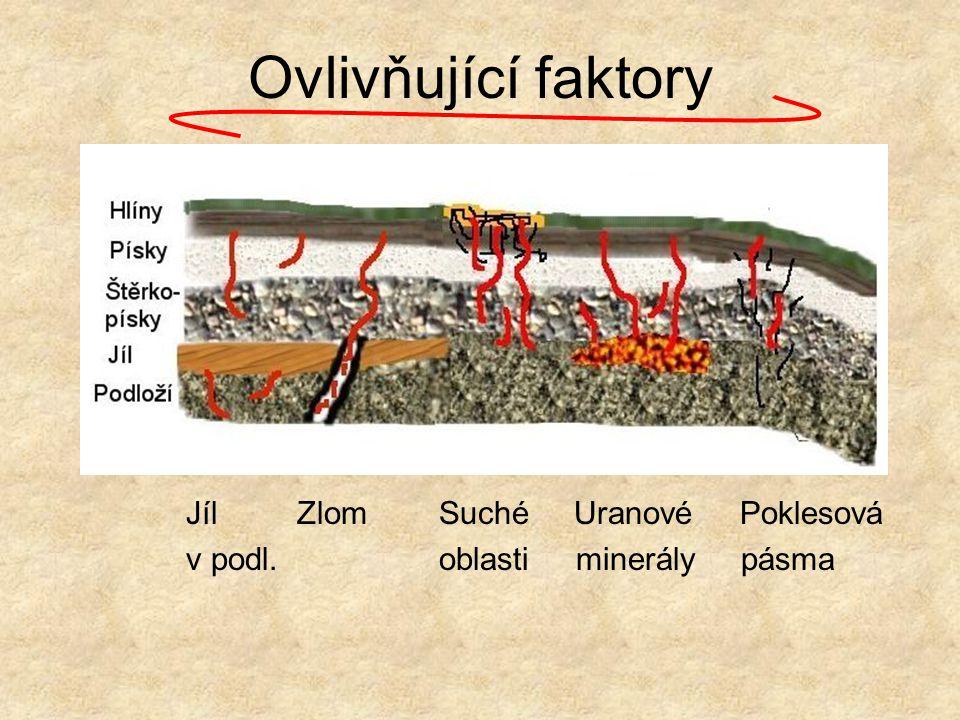 Ovlivňující faktory Jíl Zlom Suché Uranové Poklesová v podl. oblasti minerály pásma