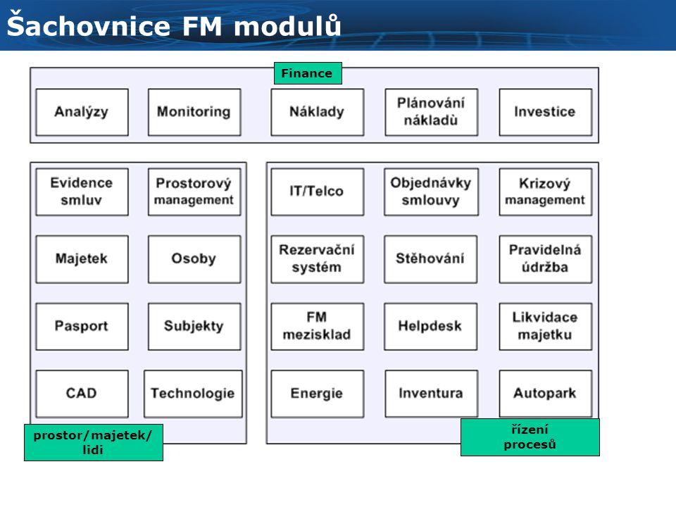 prostor/majetek/ lidi řízení procesů Finance Šachovnice FM modulů