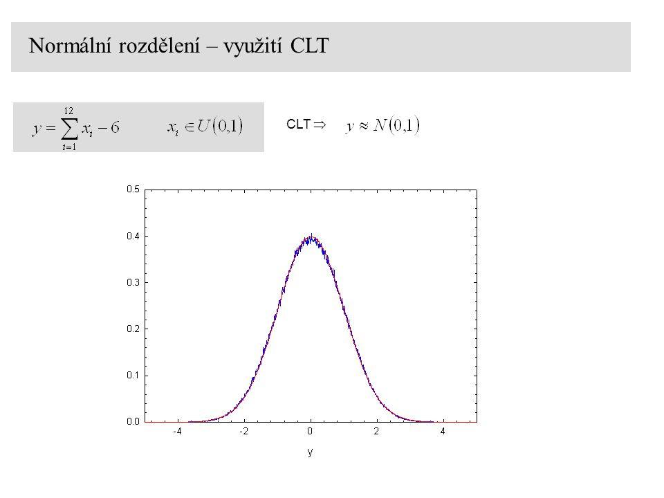Normální rozdělení – využití CLT CLT 