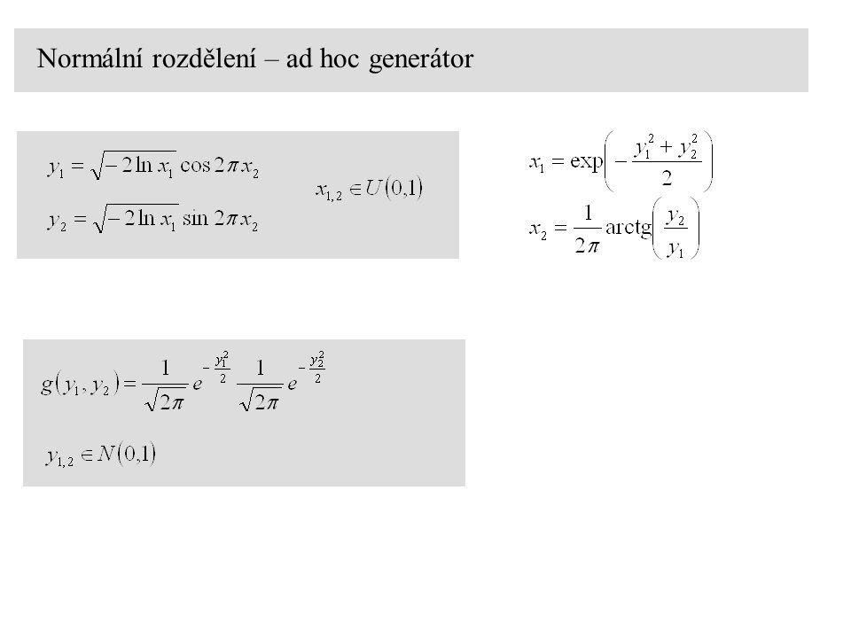 Normální rozdělení – ad hoc generátor