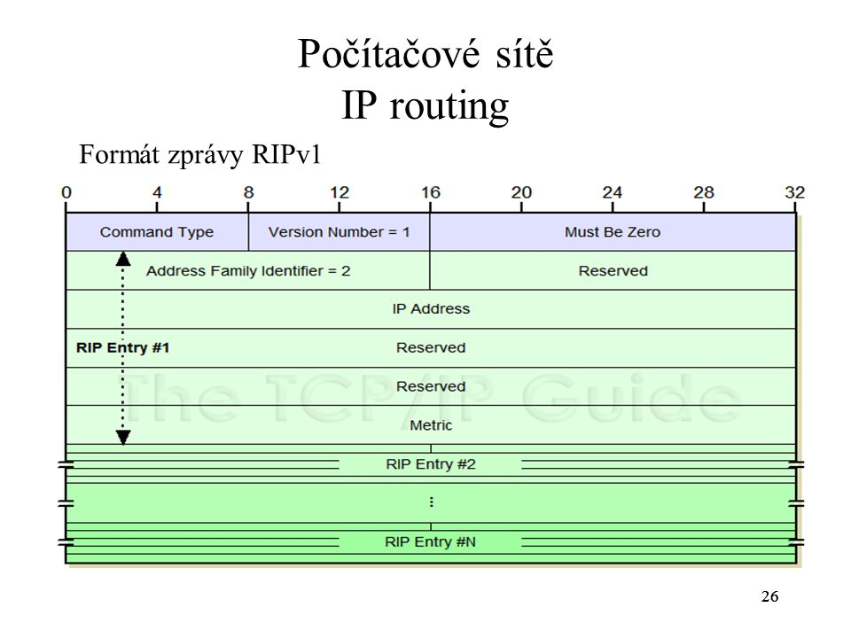 26 Počítačové sítě IP routing 26 Figure 176: RIP Version 1 (RIP-1) Message Format The RIP-1 message format can contain up to 25 RIP Entries.