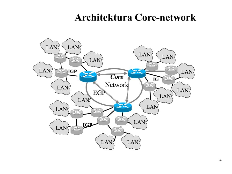 4 Architektura Core-network