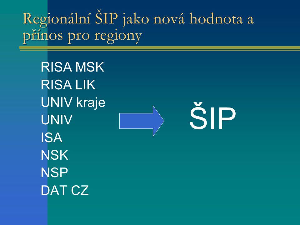 Regionální ŠIP jako nová hodnota a přínos pro regiony RISA MSK RISA LIK UNIV kraje UNIV ISA NSK NSP DAT CZ ŠIP