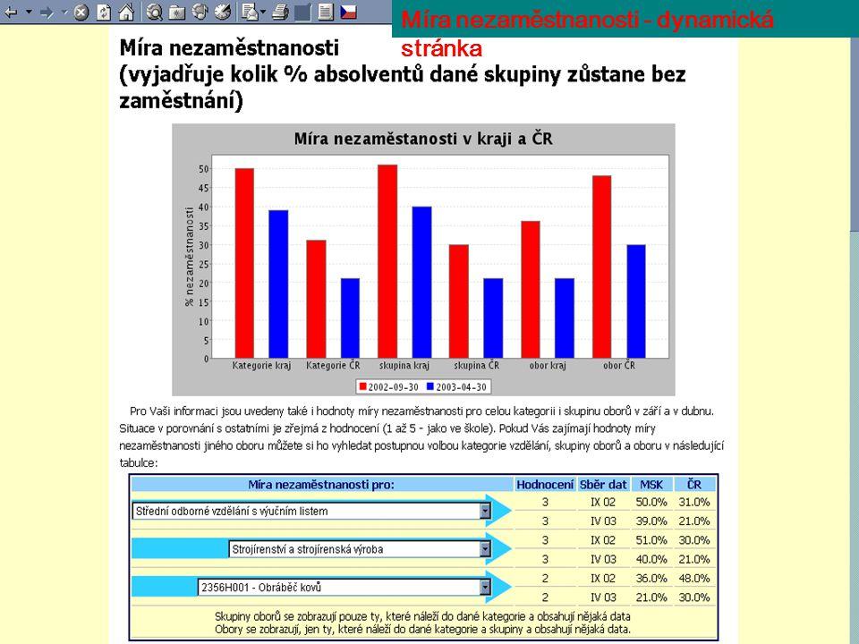 Míra nezaměstnanosti - dynamická stránka