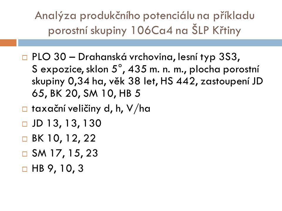 Analýza produkčního potenciálu na příkladu porostní skupiny 106Ca4 na ŠLP Křtiny  PLO 30 – Drahanská vrchovina, lesní typ 3S3, S expozice, sklon 5°, 435 m.