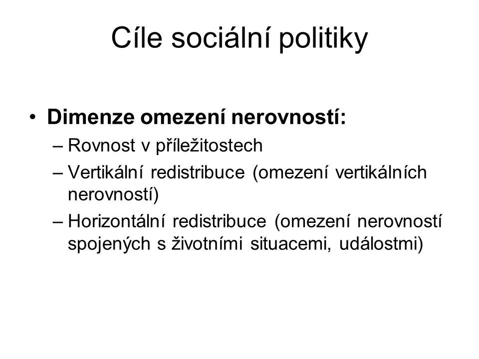 Cíle sociální politiky Dimenze sociální integrace (soudržnost): –Garance práva na lidskou důstojnost –Plné sociální začlenění (ekonomické, politické, sociální), naplnění principu občanství –Prosazení principu solidarity jako podmínky sociální soudržnosti (společné sdílení rizik a ochrana před nimi v rámci komunity, společnosti)