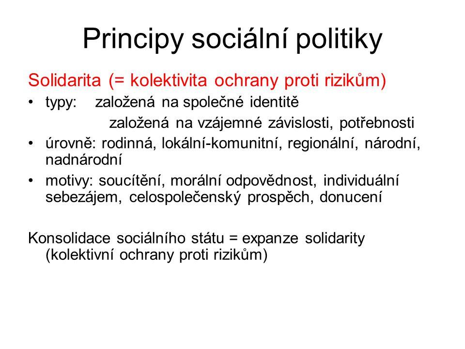 Principy sociální politiky Solidarita (= kolektivita ochrany proti rizikům) typy: založená na společné identitě založená na vzájemné závislosti, potřebnosti úrovně: rodinná, lokální-komunitní, regionální, národní, nadnárodní motivy: soucítění, morální odpovědnost, individuální sebezájem, celospolečenský prospěch, donucení Konsolidace sociálního státu = expanze solidarity (kolektivní ochrany proti rizikům)