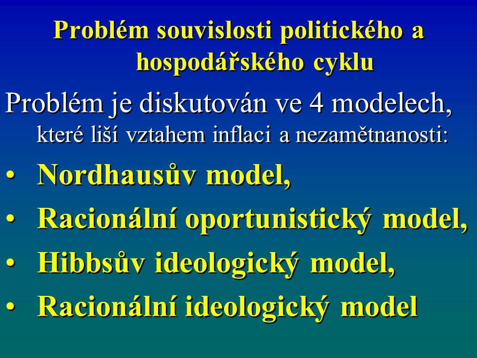 Problém souvislosti politického a hospodářského cyklu Problém je diskutován ve 4 modelech, které liší vztahem inflaci a nezamětnanosti: Nordhausův model, Racionální oportunistický model, Hibbsův ideologický model, Racionální ideologický model Problém je diskutován ve 4 modelech, které liší vztahem inflaci a nezamětnanosti: Nordhausův model, Racionální oportunistický model, Hibbsův ideologický model, Racionální ideologický model