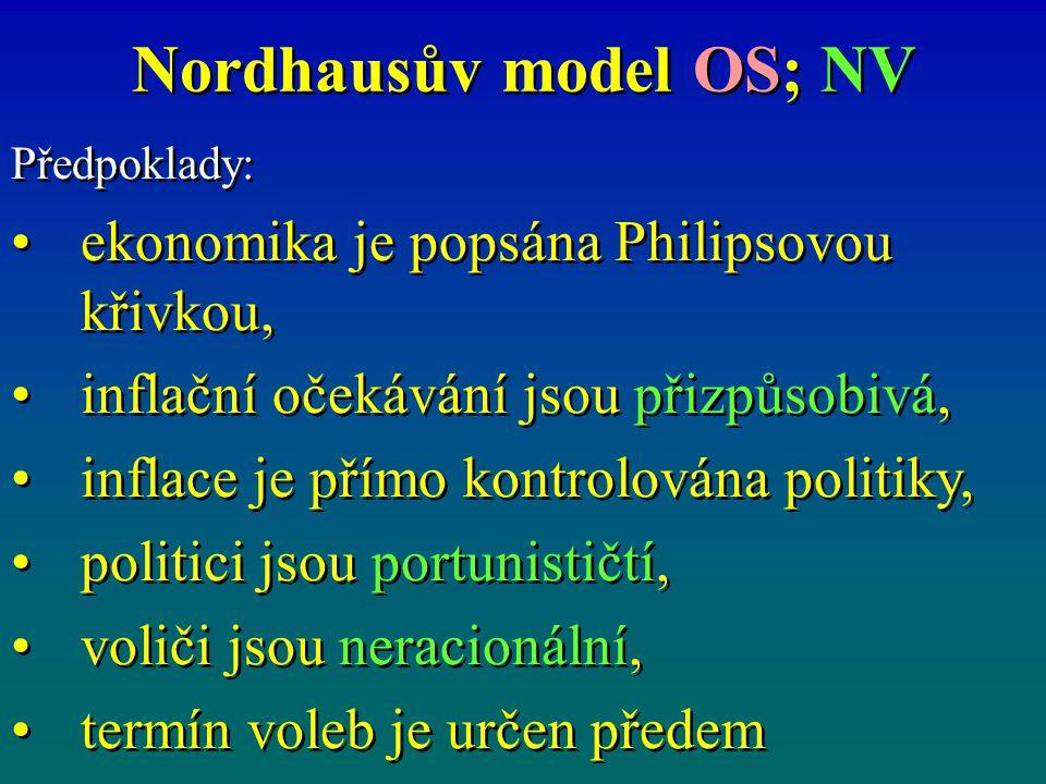 Nordhausův model OS; NV Předpoklady: ekonomika je popsána Philipsovou křivkou, inflační očekávání jsou přizpůsobivá, inflace je přímo kontrolována politiky, politici jsou portunističtí, voliči jsou neracionální, termín voleb je určen předem Předpoklady: ekonomika je popsána Philipsovou křivkou, inflační očekávání jsou přizpůsobivá, inflace je přímo kontrolována politiky, politici jsou portunističtí, voliči jsou neracionální, termín voleb je určen předem