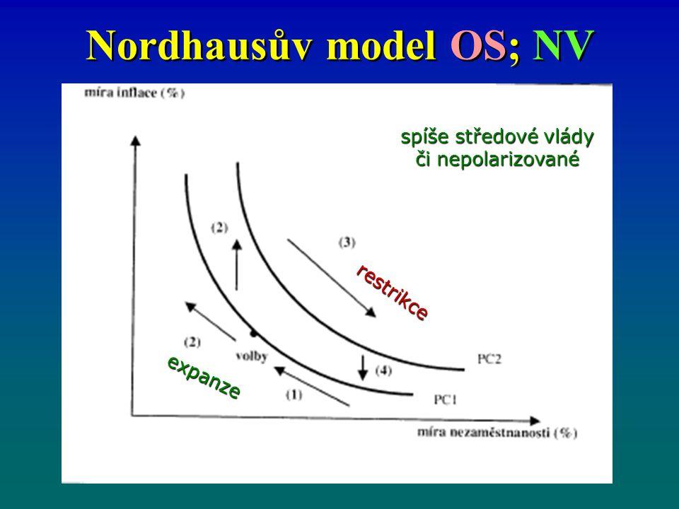 Nordhausův model OS; NV expanze restrikce spíše středové vlády či nepolarizované