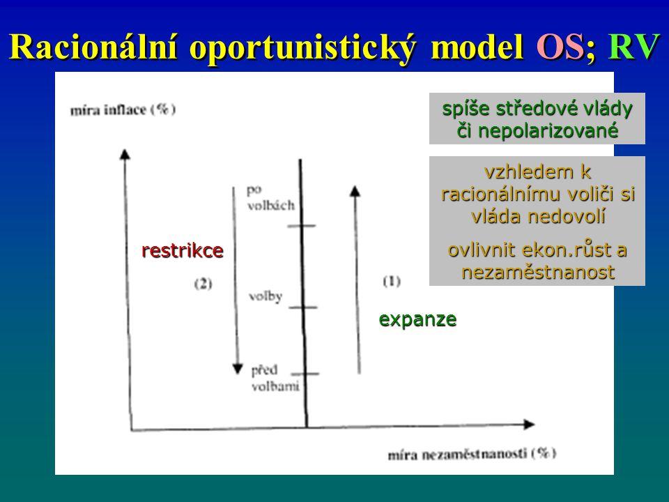 Racionální oportunistický model OS; RV expanze restrikce spíše středové vlády či nepolarizované vzhledem k racionálnímu voliči si vláda nedovolí ovlivnit ekon.růst a nezaměstnanost
