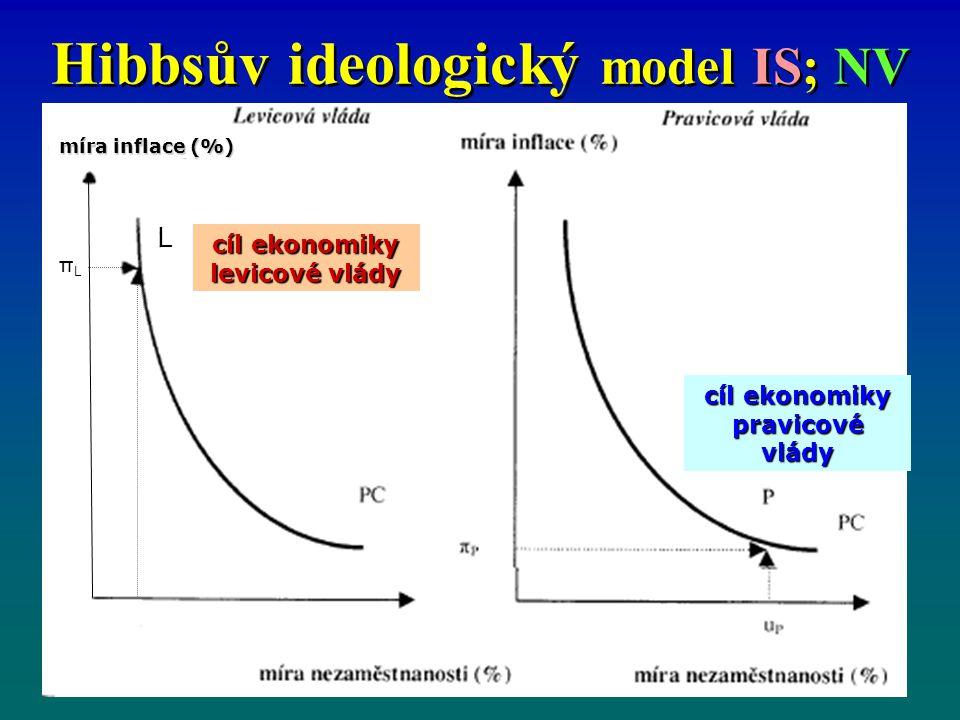 Hibbsův ideologický model IS; NV míra inflace (%) πLπLπLπL L cíl ekonomiky levicové vlády cíl ekonomiky pravicové vlády