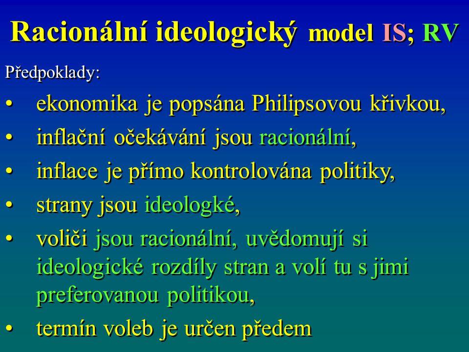 Racionální ideologický model IS; RV Předpoklady: ekonomika je popsána Philipsovou křivkou, inflační očekávání jsou racionální, inflace je přímo kontrolována politiky, strany jsou ideologké, voliči jsou racionální, uvědomují si ideologické rozdíly stran a volí tu s jimi preferovanou politikou, termín voleb je určen předem Předpoklady: ekonomika je popsána Philipsovou křivkou, inflační očekávání jsou racionální, inflace je přímo kontrolována politiky, strany jsou ideologké, voliči jsou racionální, uvědomují si ideologické rozdíly stran a volí tu s jimi preferovanou politikou, termín voleb je určen předem