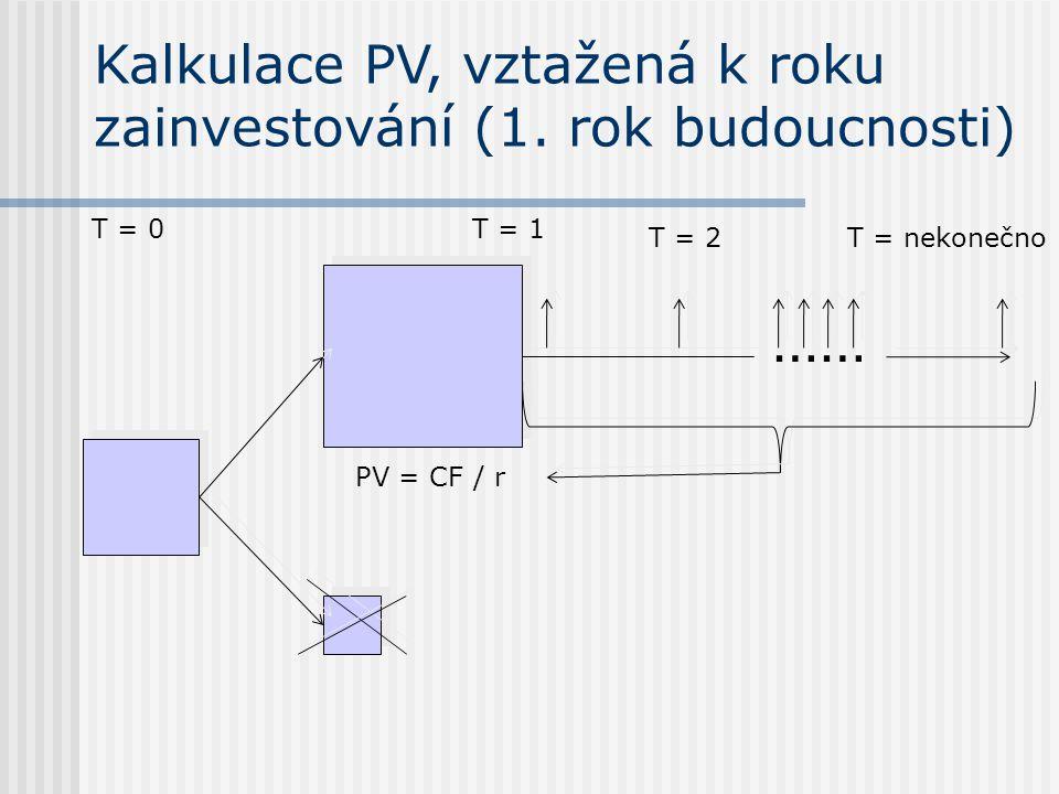 Kalkulace PV, vztažená k roku zainvestování (1.