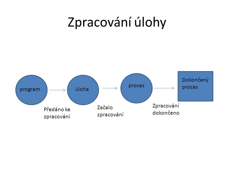 Vznik procesu První spuštěný proces systému (init) Spuštění programu jiným procesem (rodičem procesu).