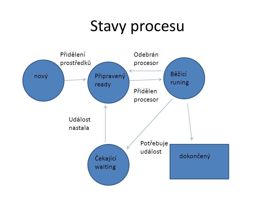 Stavy procesu novýPřipravený ready Běžící runing Čekající waiting dokončený Přidělení prostředků Přidělen procesor Odebrán procesor Potřebuje událost