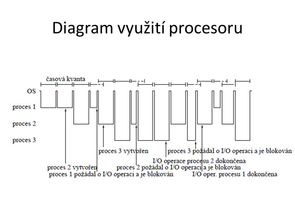 Plánování procesů Krátkodobé (short-term, CPU sheduling): kterému procesu bude přidělen procesor Střednědobé (medium-term): Pokud je nedostatek paměti, který čekající nebo připravený proces bude odsunut do vnější paměti.