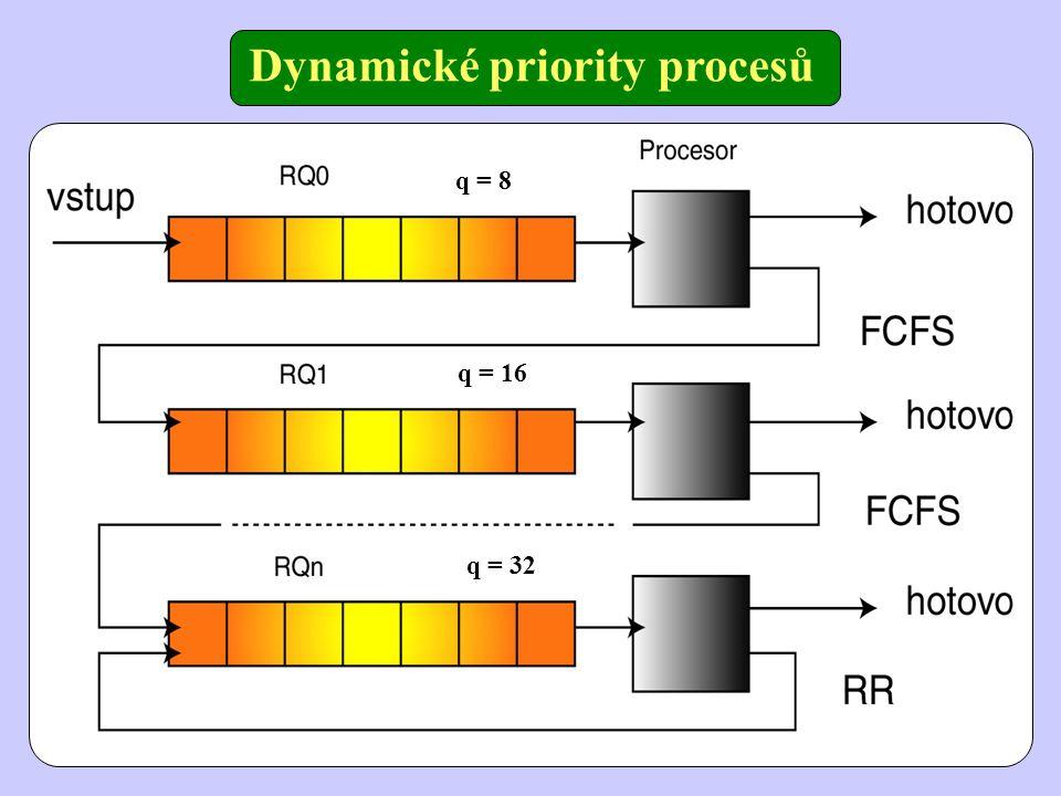 Dynamické priority procesů q = 8 q = 16 q = 32