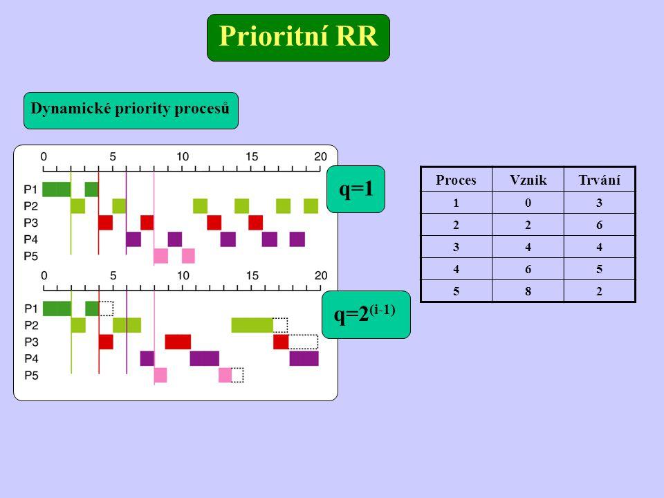 Prioritní RR q=1 q=2 (i-1) ProcesVznikTrvání 103 226 344 465 582 Dynamické priority procesů
