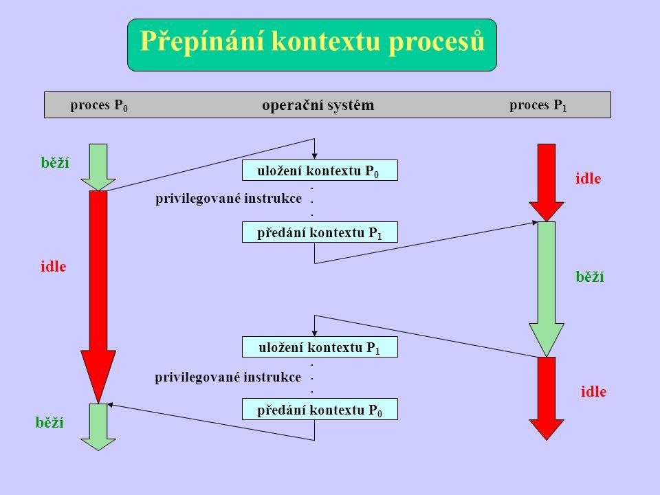 Plánování běhu procesů - pojmy - režim výběru – nonpreemptive (bez předbíhání), vybraný proces běží, dokud se sám neukončí, nevhodné pro víceuživatelské systémy, preemptive (s předbíháním), běžící proces lze přerušit, ochrana před monopolizací procesoru - procesy vázané na I/O – proces opakovaně alternuje mezi potřebou procesoru a periferie, dávka procesorové orientace (jednotky ms) je následována I/O operacemi (řádově delší doba) - procesorově orientovaný proces – dokázal by využívat procesor po neomezenou dobu (dlouhé procesy) - priorita procesu – narušení disciplíny FIFO (spravedlivá obsluha), prioritní úrovně (pro každou z nich je samostatná FIFO), procesy nízké priority mohou stárnout, procesy mohou měnit prioritu dynamicky