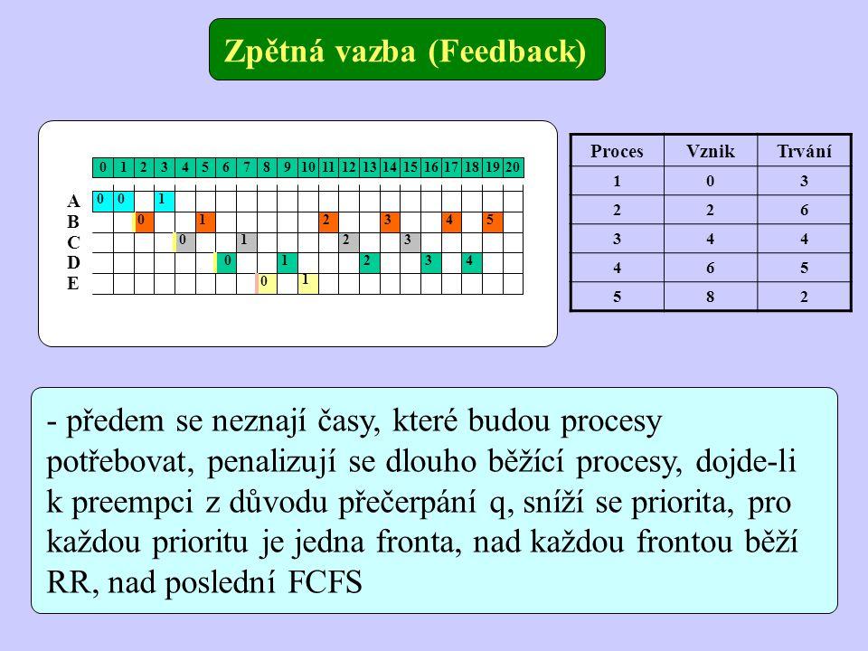 Zpětná vazba (Feedback) 01234567891011121314151617181920 A B C D E 00 0 0 0 0 1 1 1 1 1 2 2 24 53 3 3 4 - předem se neznají časy, které budou procesy potřebovat, penalizují se dlouho běžící procesy, dojde-li k preempci z důvodu přečerpání q, sníží se priorita, pro každou prioritu je jedna fronta, nad každou frontou běží RR, nad poslední FCFS ProcesVznikTrvání 103 226 344 465 582