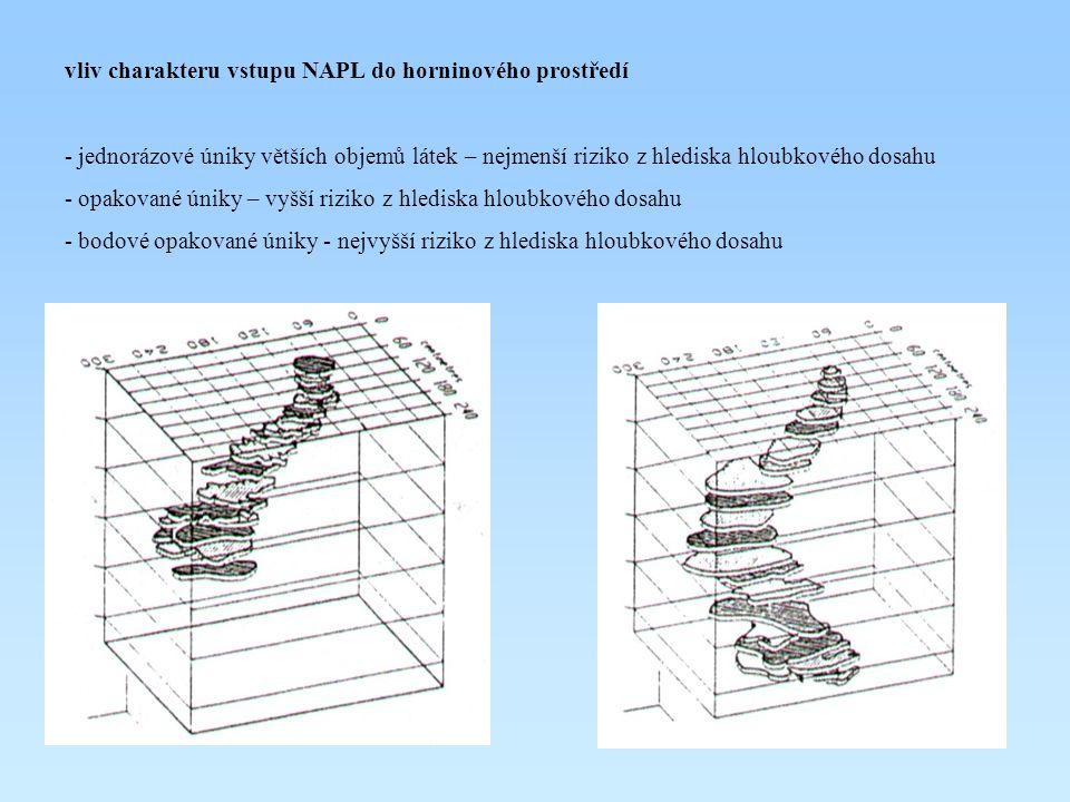 vliv charakteru vstupu NAPL do horninového prostředí - jednorázové úniky větších objemů látek – nejmenší riziko z hlediska hloubkového dosahu - opakov