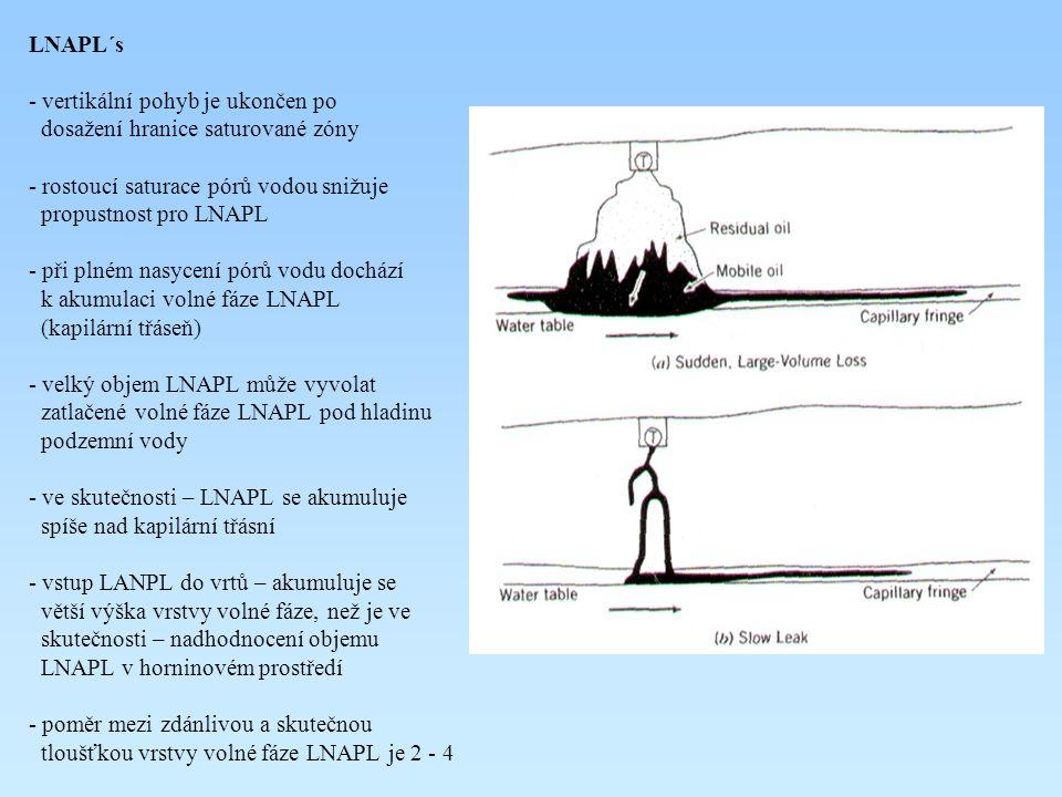 LNAPL´s - vertikální pohyb je ukončen po dosažení hranice saturované zóny - rostoucí saturace pórů vodou snižuje propustnost pro LNAPL - při plném nas
