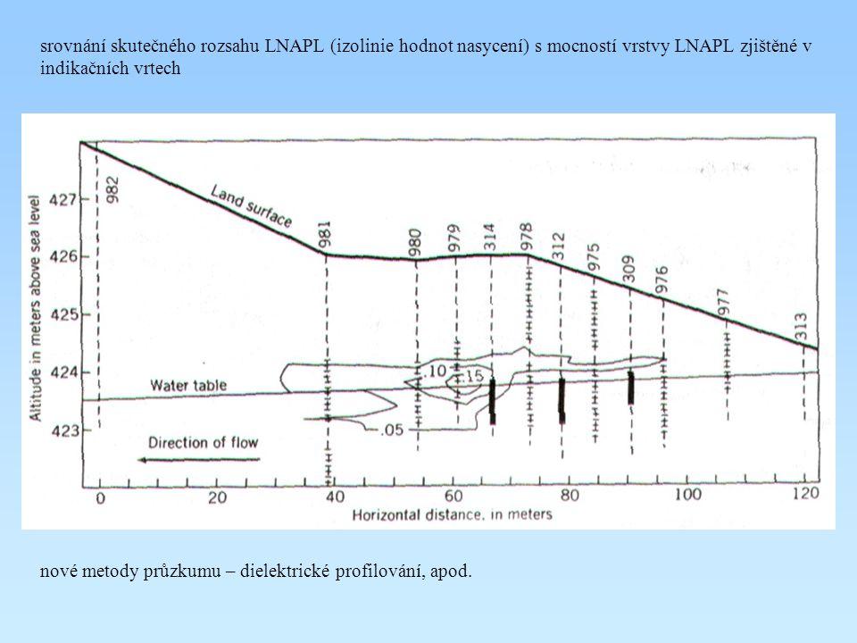 srovnání skutečného rozsahu LNAPL (izolinie hodnot nasycení) s mocností vrstvy LNAPL zjištěné v indikačních vrtech nové metody průzkumu – dielektrické