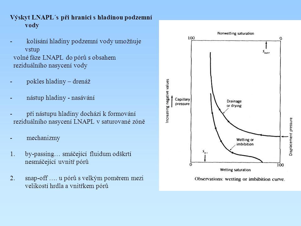 Výskyt LNAPL´s při hranici s hladinou podzemní vody - kolísání hladiny podzemní vody umožňuje vstup volné fáze LNAPL do pórů s obsahem reziduálního na