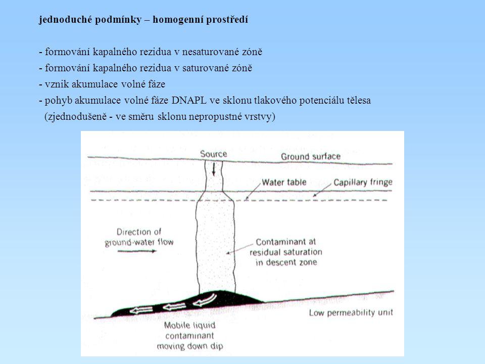 jednoduché podmínky – homogenní prostředí - formování kapalného rezidua v nesaturované zóně - formování kapalného rezidua v saturované zóně - vznik ak