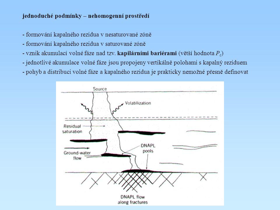jednoduché podmínky – nehomogenní prostředí - formování kapalného rezidua v nesaturované zóně - formování kapalného rezidua v saturované zóně - vznik