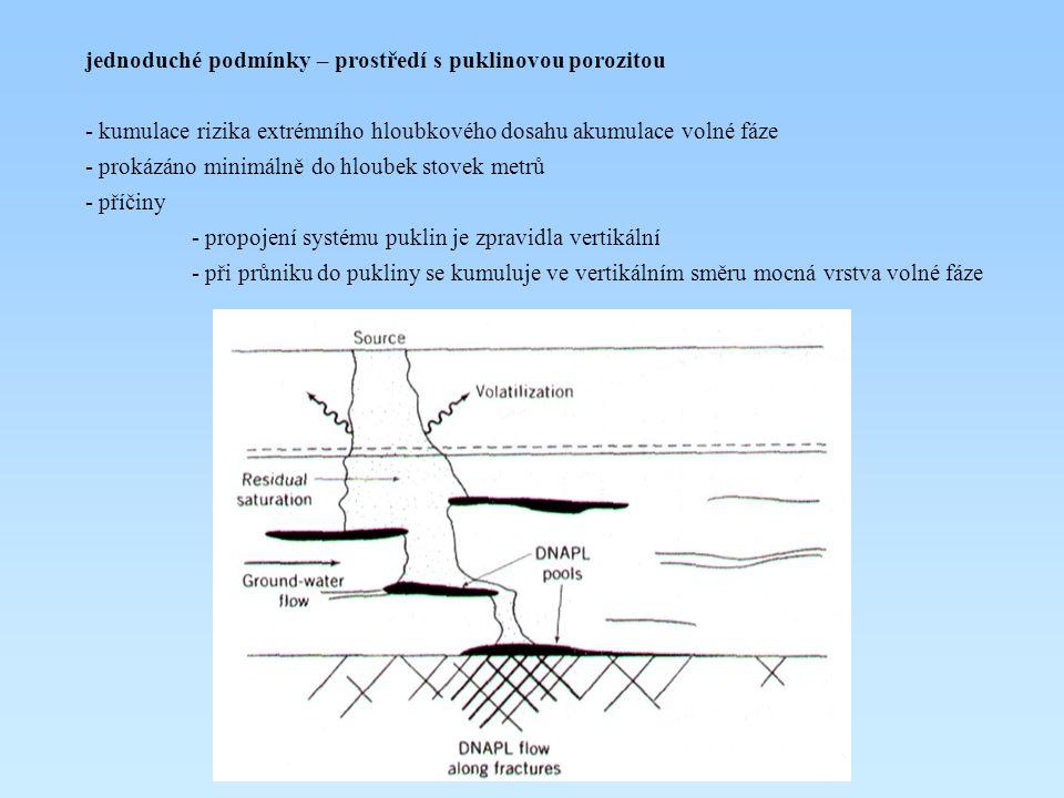 jednoduché podmínky – prostředí s puklinovou porozitou - kumulace rizika extrémního hloubkového dosahu akumulace volné fáze - prokázáno minimálně do h