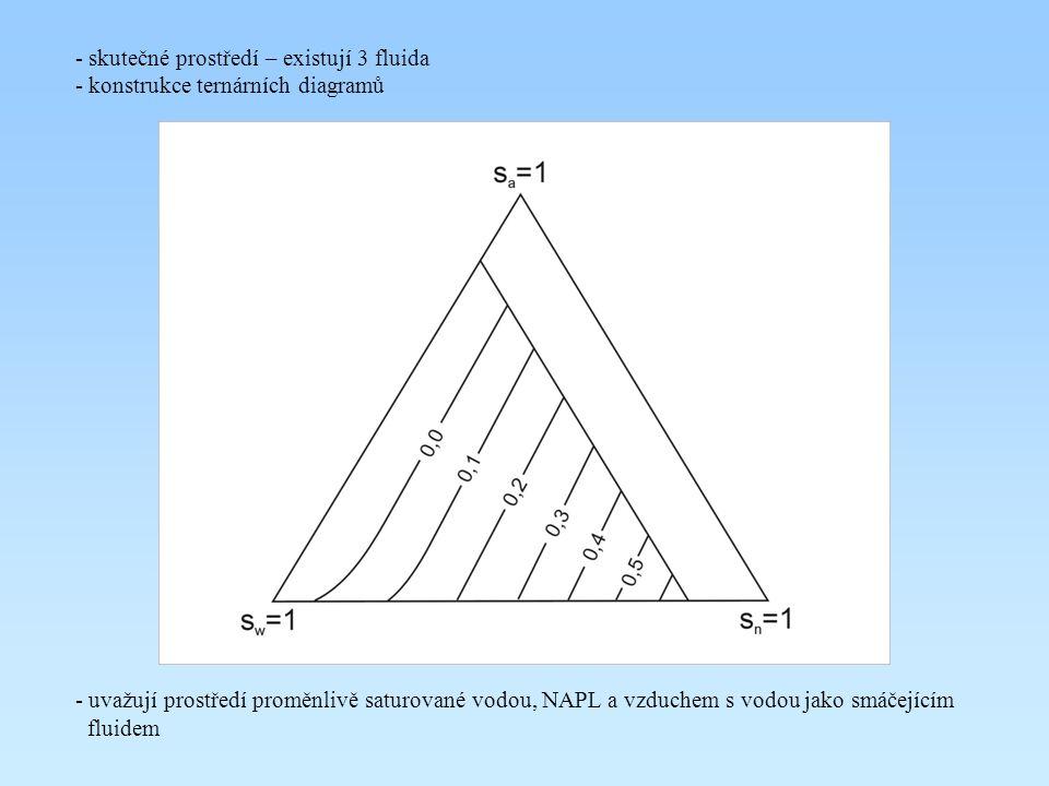 - skutečné prostředí – existují 3 fluida - konstrukce ternárních diagramů - uvažují prostředí proměnlivě saturované vodou, NAPL a vzduchem s vodou jak