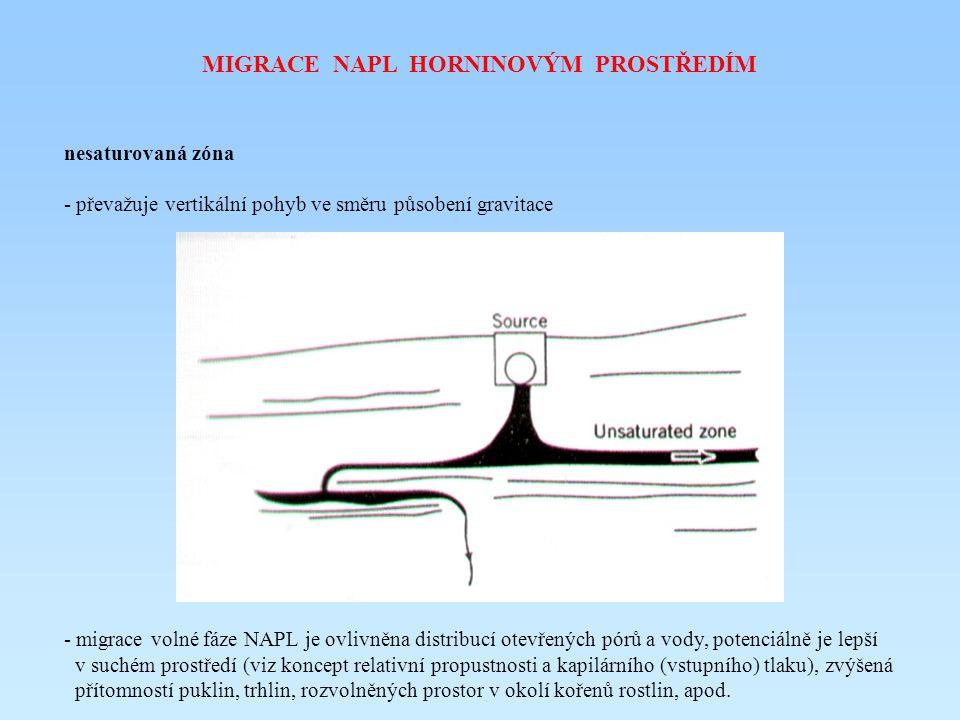 MIGRACE NAPL HORNINOVÝM PROSTŘEDÍM nesaturovaná zóna - převažuje vertikální pohyb ve směru působení gravitace - migrace volné fáze NAPL je ovlivněna d