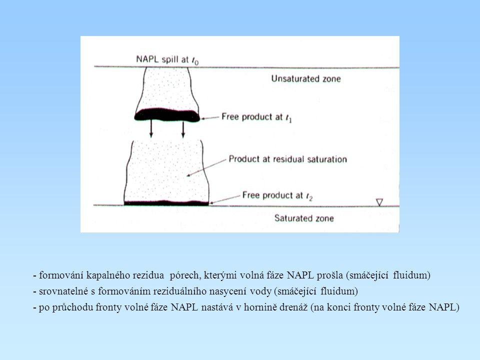 - formování kapalného rezidua pórech, kterými volná fáze NAPL prošla (smáčející fluidum) - srovnatelné s formováním reziduálního nasycení vody (smáčej