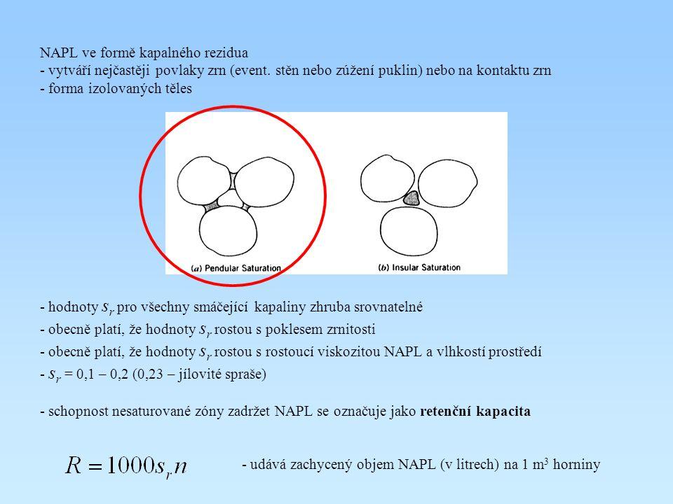 NAPL ve formě kapalného rezidua - vytváří nejčastěji povlaky zrn (event. stěn nebo zúžení puklin) nebo na kontaktu zrn - forma izolovaných těles - hod