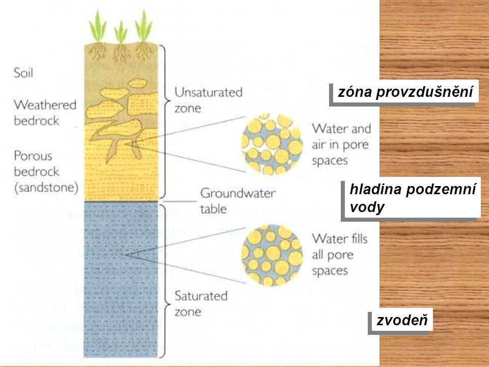 zóna provzdušnění hladina podzemní vody hladina podzemní vody zvodeň