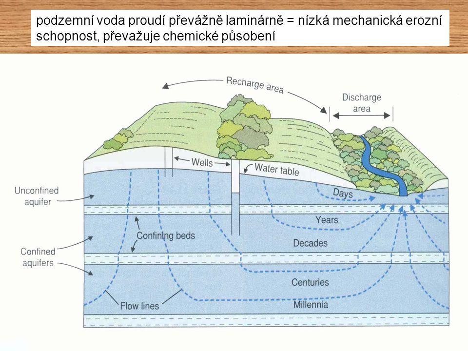 podzemní voda proudí převážně laminárně = nízká mechanická erozní schopnost, převažuje chemické působení