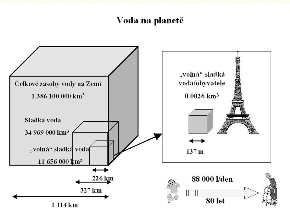 prameny - místa, kde se protíná hladina podzemní vody s povrchem prameny - místa, kde se protíná hladina podzemní vody s povrchem podle vztahu k hladině podzemní vody - sestupující - vystupující sestupující vrstevní pramen