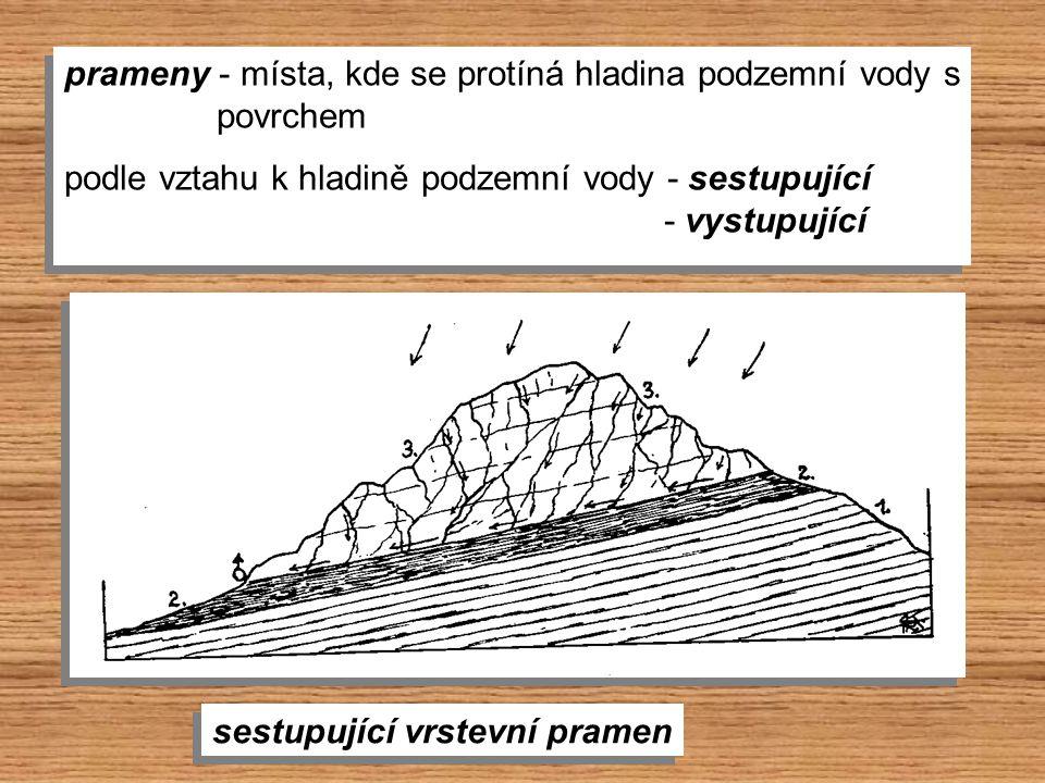 prameny - místa, kde se protíná hladina podzemní vody s povrchem prameny - místa, kde se protíná hladina podzemní vody s povrchem podle vztahu k hladi