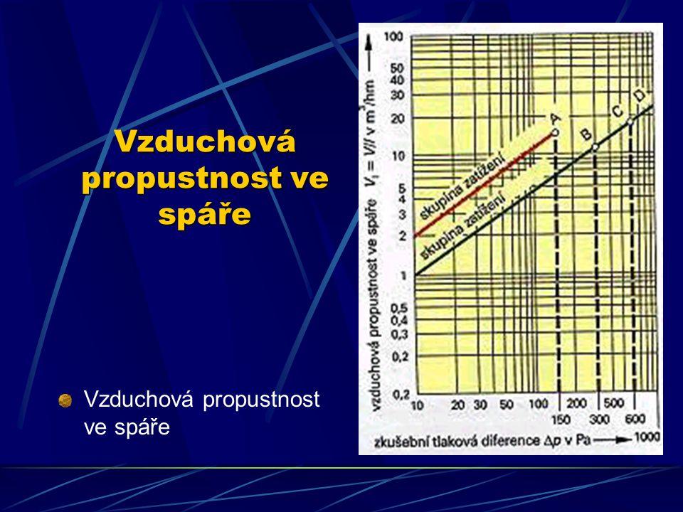 Vzduchová propustnost ve spáře, těsnost proti zatékání a deformace vlivem větru Pokud dojde k překročení hodnot a a V l je třeba opatřit polodrážky těsněním