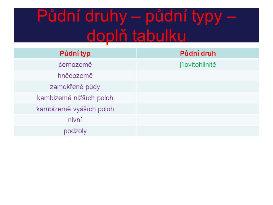 Řešení 1.NÍŽINY – ČERNOZEMĚ 2. VRCHOVINY A PAHORKATINY – KAMBIZEMĚ NIŽŠÍCH POLOH 3.