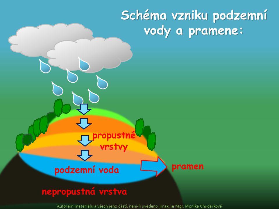 nepropustná vrstva podzemní voda propustné vrstvy pramen Schéma vzniku podzemní vody a pramene: