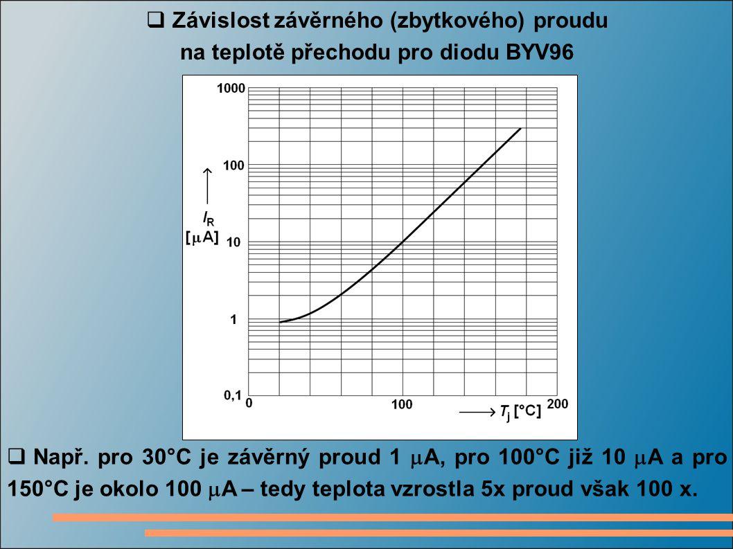  Závislost závěrného (zbytkového) proudu na teplotě přechodu pro diodu BYV96  Např. pro 30°C je závěrný proud 1  A, pro 100°C již 10  A a pro 150°