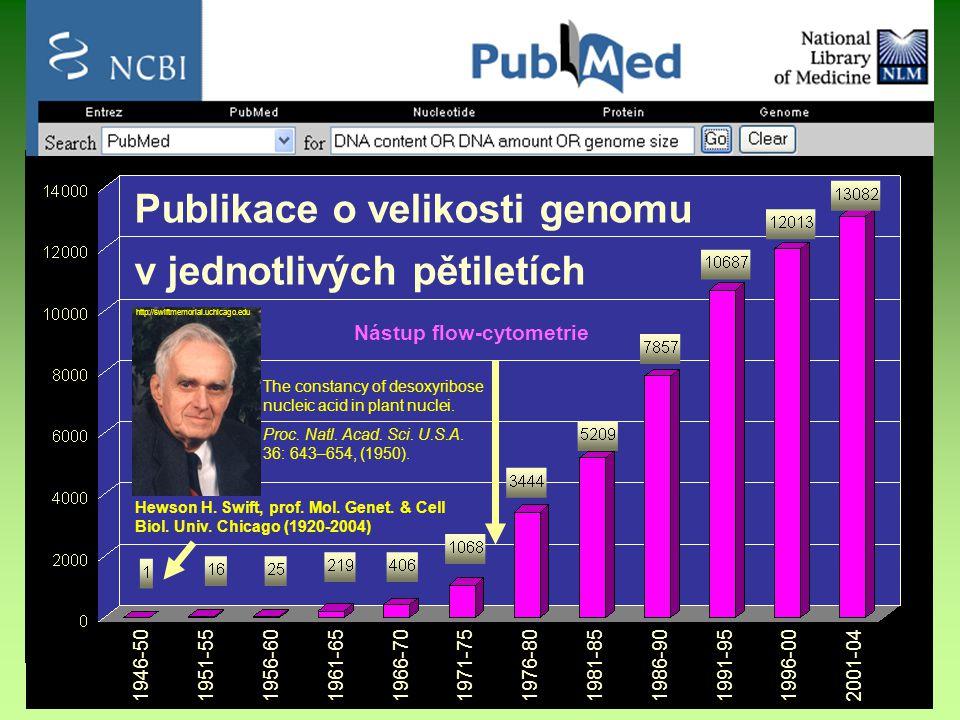 Publikace o velikosti genomu v jednotlivých pětiletích Nástup flow-cytometrie 1946-50 1951-55 1956-60 1961-65 1966-70 1971-75 1976-80 1981-85 1986-90