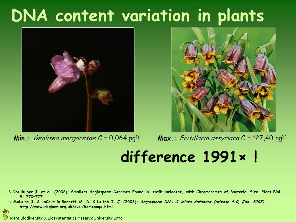 Min.: Genlisea margaretae C = 0,064 pg 1) 1) Greilhuber J. et al. (2006): Smallest Angiosperm Genomes Found in Lentibulariaceae, with Chromosomes of B