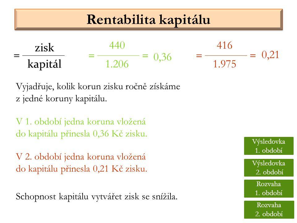 Vyjadřuje, kolik korun zisku ročně získáme z jedné koruny kapitálu. Rentabilita kapitálu kapitál = 440 1.206 = 416 1.975 == = 0,36 0,21 zisk V 1. obdo