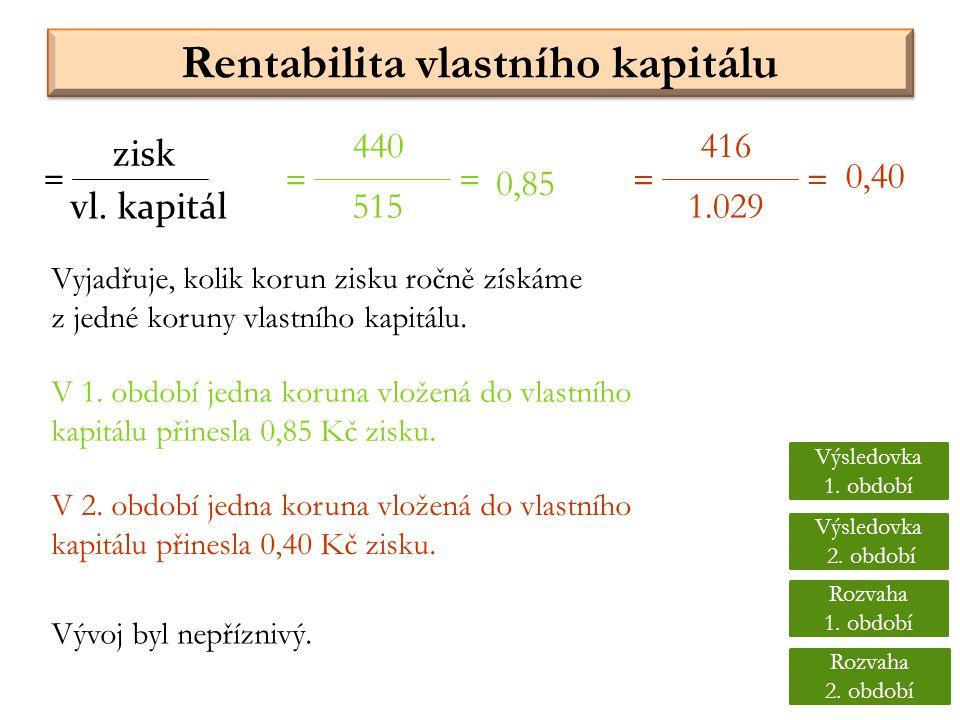 Rentabilita vlastního kapitálu Vyjadřuje, kolik korun zisku ročně získáme z jedné koruny vlastního kapitálu. vl. kapitál = 440 515 = 416 1.029 == = 0,