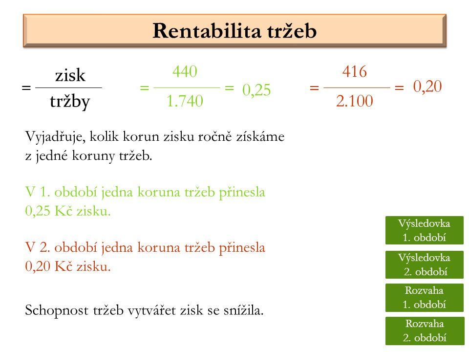 Rentabilita tržeb Vyjadřuje, kolik korun zisku ročně získáme z jedné koruny tržeb. tržby = 440 1.740 = 416 2.100 == = 0,25 0,20 zisk V 1. období jedna